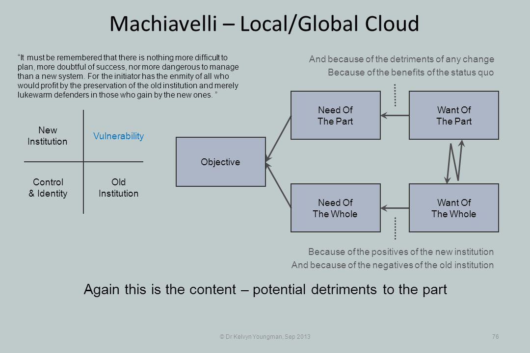 © Dr Kelvyn Youngman, Sep 201376 Machiavelli – Local/Global Cloud Objective Need Of The Whole Need Of The Part Want Of The Part Want Of The Whole Old Institution New Institution Vulnerability Control & Identity It must be remembered that there is nothing more difficult to plan, more doubtful of success, nor more dangerous to manage than a new system.