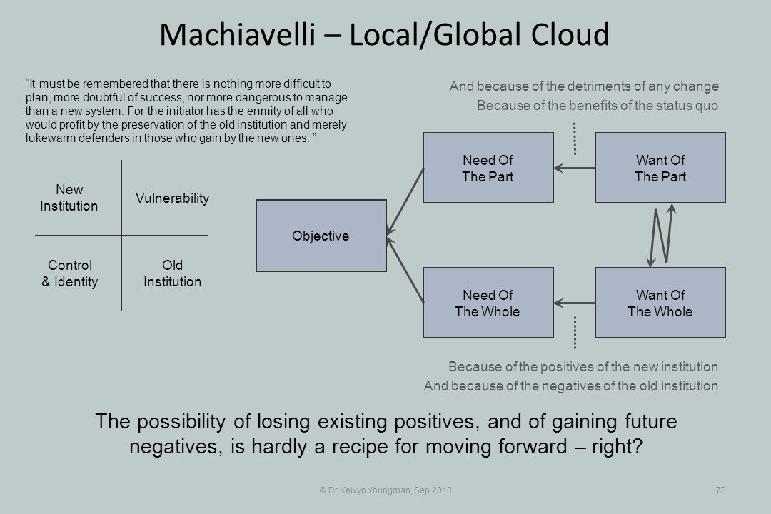 © Dr Kelvyn Youngman, Sep 201378 Machiavelli – Local/Global Cloud The possibility of losing existing positives, and of gaining future negatives, is hardly a recipe for moving forward – right.
