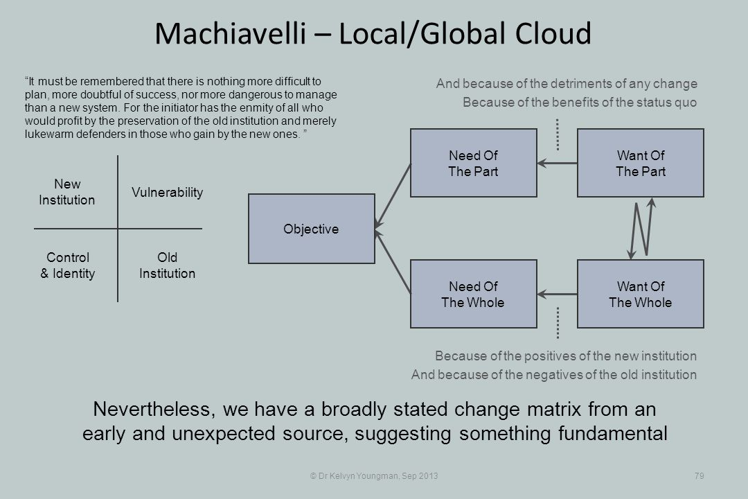 © Dr Kelvyn Youngman, Sep 201379 Machiavelli – Local/Global Cloud Nevertheless, we have a broadly stated change matrix from an early and unexpected source, suggesting something fundamental Objective Need Of The Whole Need Of The Part Want Of The Part Want Of The Whole Old Institution New Institution Vulnerability Control & Identity It must be remembered that there is nothing more difficult to plan, more doubtful of success, nor more dangerous to manage than a new system.