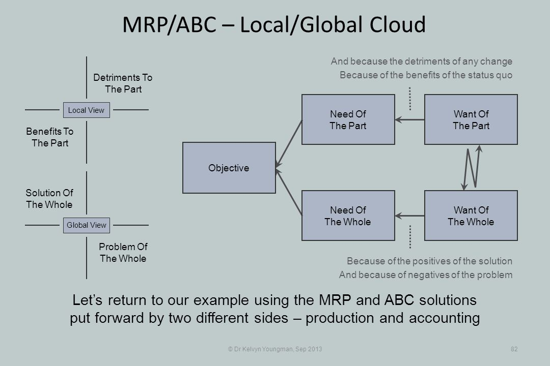 © Dr Kelvyn Youngman, Sep 201382 MRP/ABC – Local/Global Cloud Lets return to our example using the MRP and ABC solutions put forward by two different sides – production and accounting Objective Need Of The Whole Need Of The Part Want Of The Part Want Of The Whole Detriments To The Part Benefits To The Part Local View And because the detriments of any change Because of the benefits of the status quo Because of the positives of the solution And because of negatives of the problem Problem Of The Whole Global View Solution Of The Whole