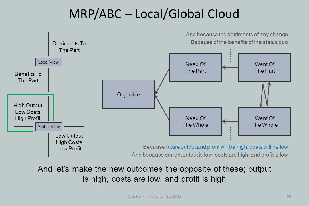 © Dr Kelvyn Youngman, Sep 201386 MRP/ABC – Local/Global Cloud And lets make the new outcomes the opposite of these; output is high, costs are low, and profit is high Objective Need Of The Whole Need Of The Part Want Of The Part Want Of The Whole Detriments To The Part Benefits To The Part Local View Low Output High Costs Low Profit Global View High Output Low Costs High Profit And because the detriments of any change Because of the benefits of the status quo Because future output and profit will be high, costs will be low And because current output is low, costs are high, and profit is low