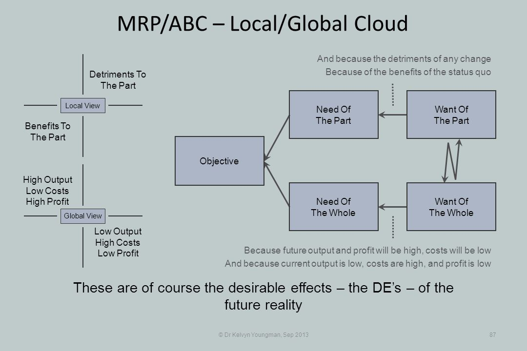 © Dr Kelvyn Youngman, Sep 201387 MRP/ABC – Local/Global Cloud These are of course the desirable effects – the DEs – of the future reality Objective Need Of The Whole Need Of The Part Want Of The Part Want Of The Whole Detriments To The Part Benefits To The Part Local View Low Output High Costs Low Profit Global View High Output Low Costs High Profit And because the detriments of any change Because of the benefits of the status quo Because future output and profit will be high, costs will be low And because current output is low, costs are high, and profit is low