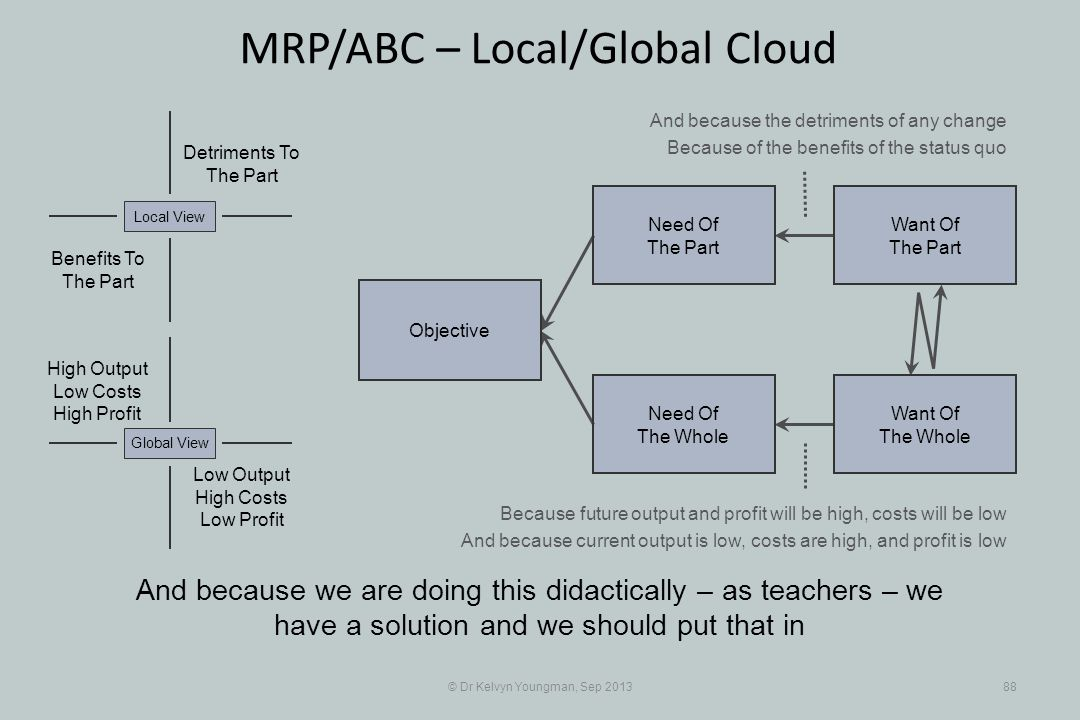 © Dr Kelvyn Youngman, Sep 201388 MRP/ABC – Local/Global Cloud And because we are doing this didactically – as teachers – we have a solution and we should put that in Objective Need Of The Whole Need Of The Part Want Of The Part Want Of The Whole Detriments To The Part Benefits To The Part Local View Low Output High Costs Low Profit Global View High Output Low Costs High Profit And because the detriments of any change Because of the benefits of the status quo Because future output and profit will be high, costs will be low And because current output is low, costs are high, and profit is low