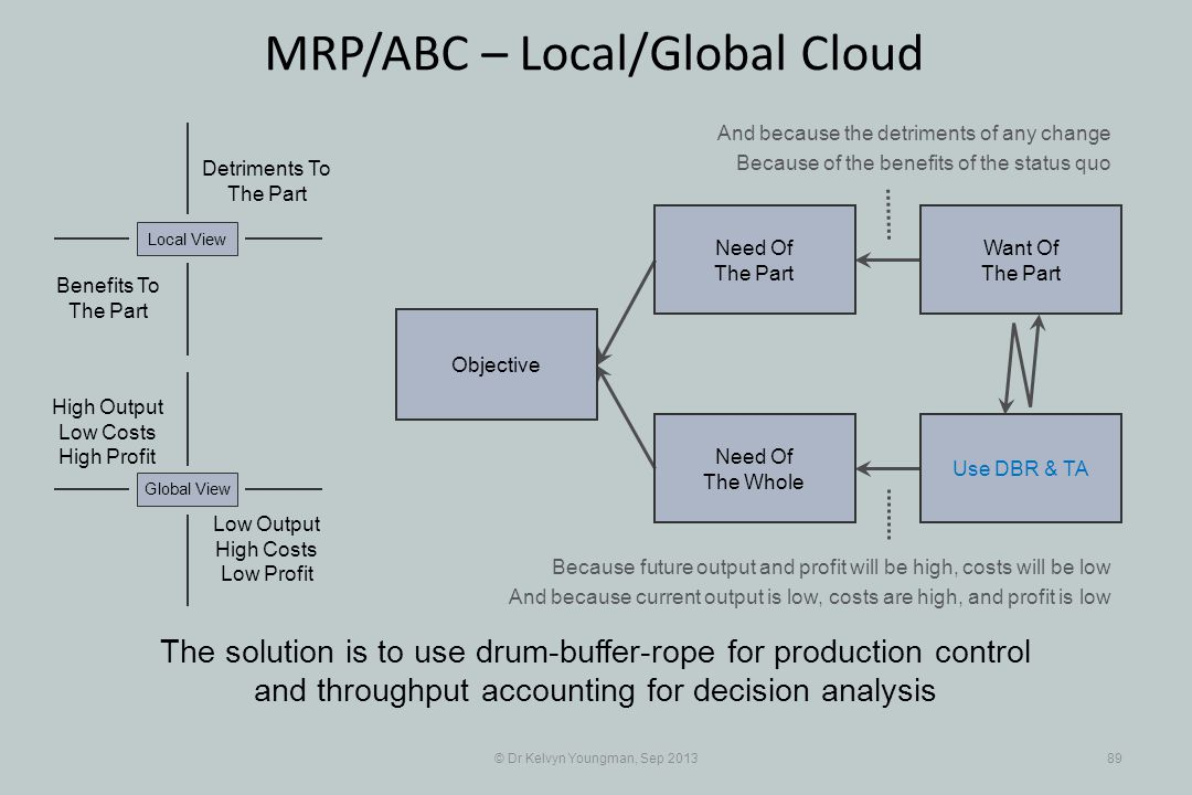 © Dr Kelvyn Youngman, Sep 201389 MRP/ABC – Local/Global Cloud The solution is to use drum-buffer-rope for production control and throughput accounting for decision analysis Objective Need Of The Whole Need Of The Part Want Of The Part Use DBR & TA Detriments To The Part Benefits To The Part Local View Low Output High Costs Low Profit Global View High Output Low Costs High Profit And because the detriments of any change Because of the benefits of the status quo Because future output and profit will be high, costs will be low And because current output is low, costs are high, and profit is low
