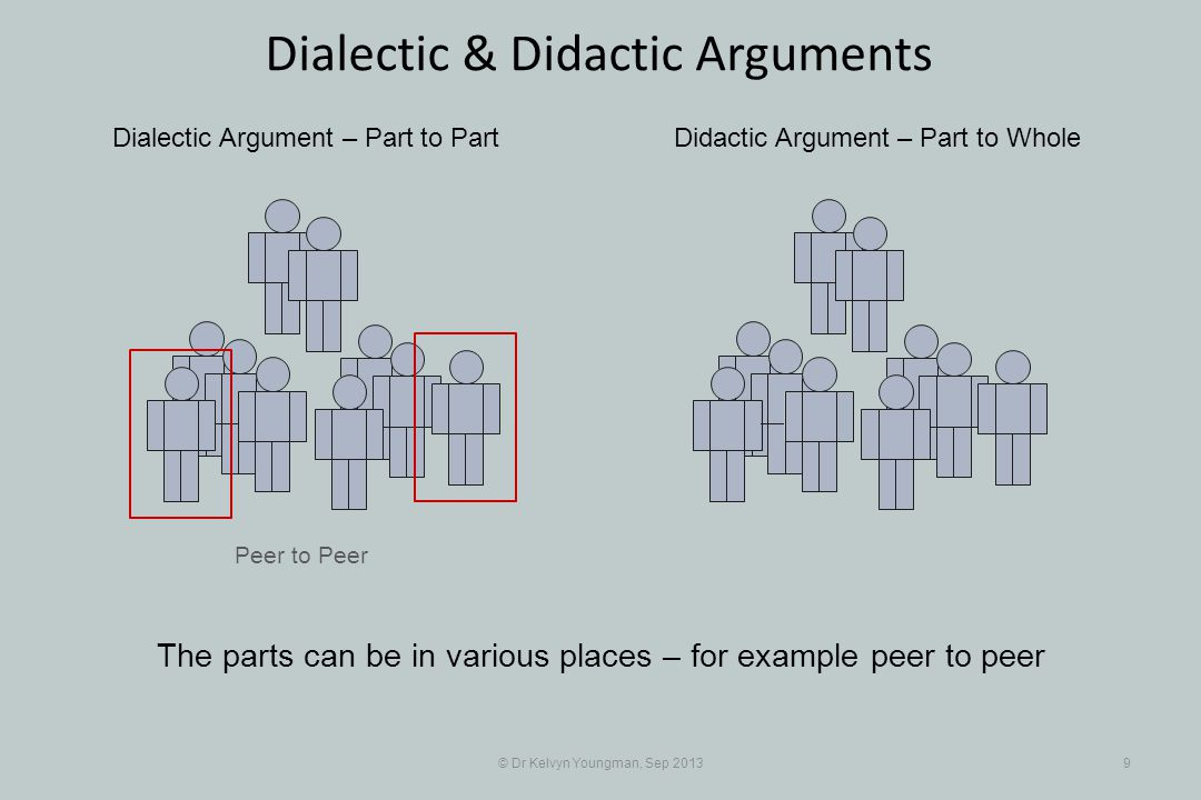 Peer to Peer © Dr Kelvyn Youngman, Sep 20139 Dialectic & Didactic Arguments Dialectic Argument – Part to PartDidactic Argument – Part to Whole The parts can be in various places – for example peer to peer