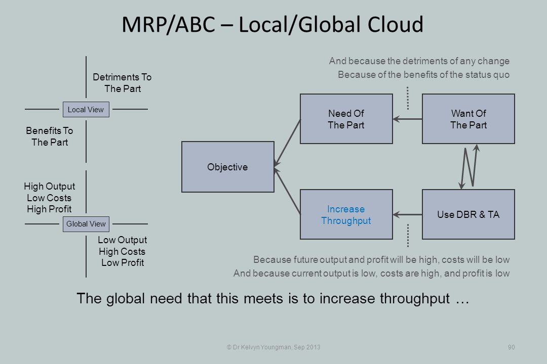 © Dr Kelvyn Youngman, Sep 201390 MRP/ABC – Local/Global Cloud The global need that this meets is to increase throughput … Objective Increase Throughpu