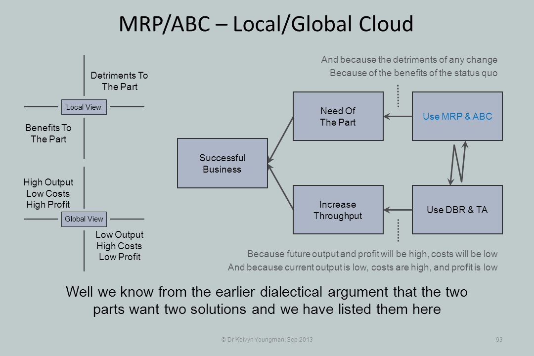 © Dr Kelvyn Youngman, Sep 201393 MRP/ABC – Local/Global Cloud Well we know from the earlier dialectical argument that the two parts want two solutions and we have listed them here Successful Business Increase Throughput Need Of The Part Use MRP & ABC Use DBR & TA Detriments To The Part Benefits To The Part Local View Low Output High Costs Low Profit Global View High Output Low Costs High Profit And because the detriments of any change Because of the benefits of the status quo Because future output and profit will be high, costs will be low And because current output is low, costs are high, and profit is low