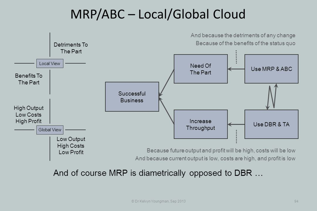 © Dr Kelvyn Youngman, Sep 201394 MRP/ABC – Local/Global Cloud And of course MRP is diametrically opposed to DBR … Successful Business Increase Through
