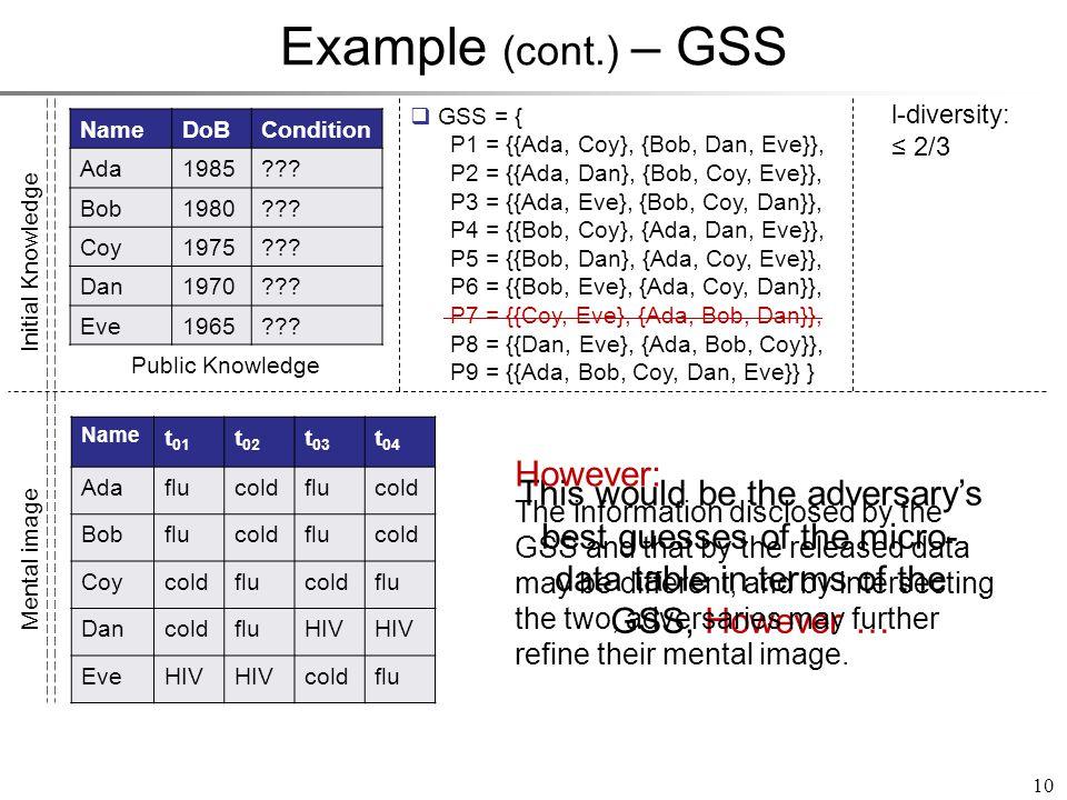 Example (cont.) – GSS NameDoBCondition Ada1985 . Bob1980 .