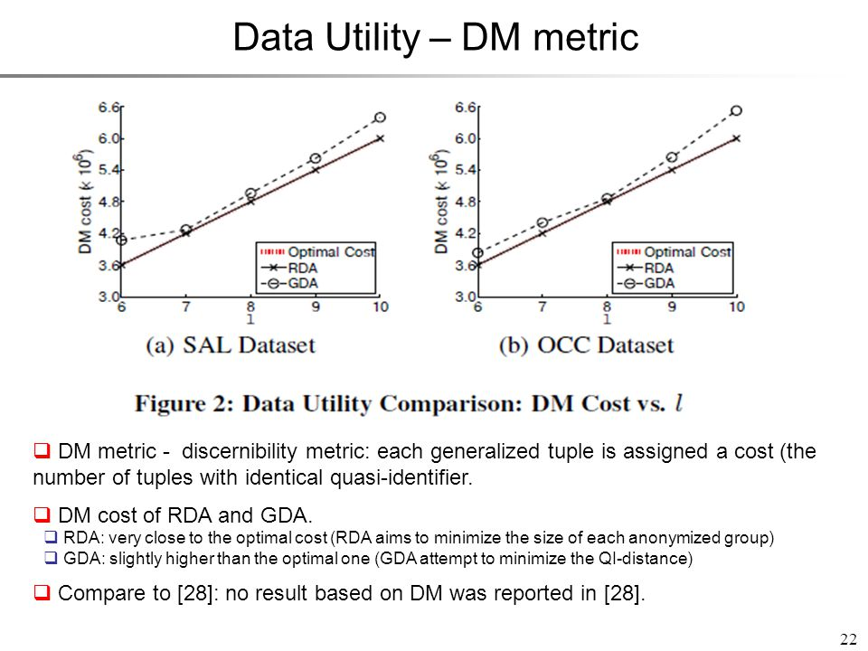22 Data Utility – DM metric DM metric - discernibility metric: each generalized tuple is assigned a cost (the number of tuples with identical quasi-id