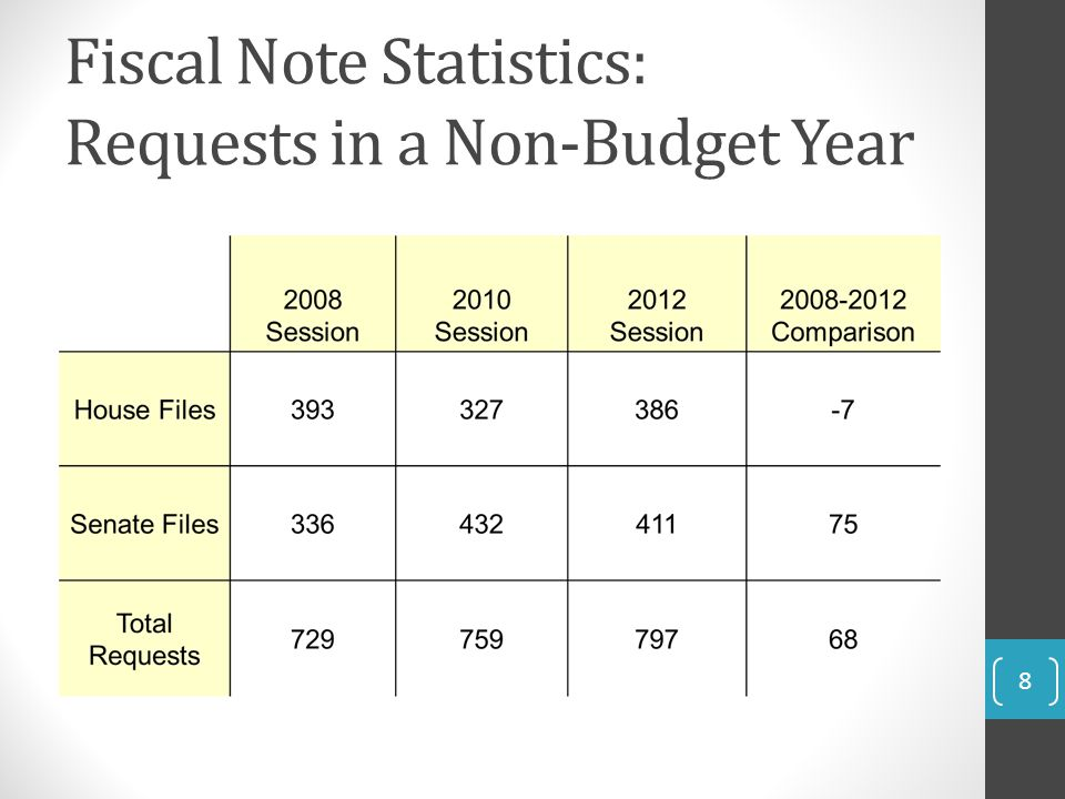 Fiscal Note Statistics: Requests in a Non-Budget Year 8