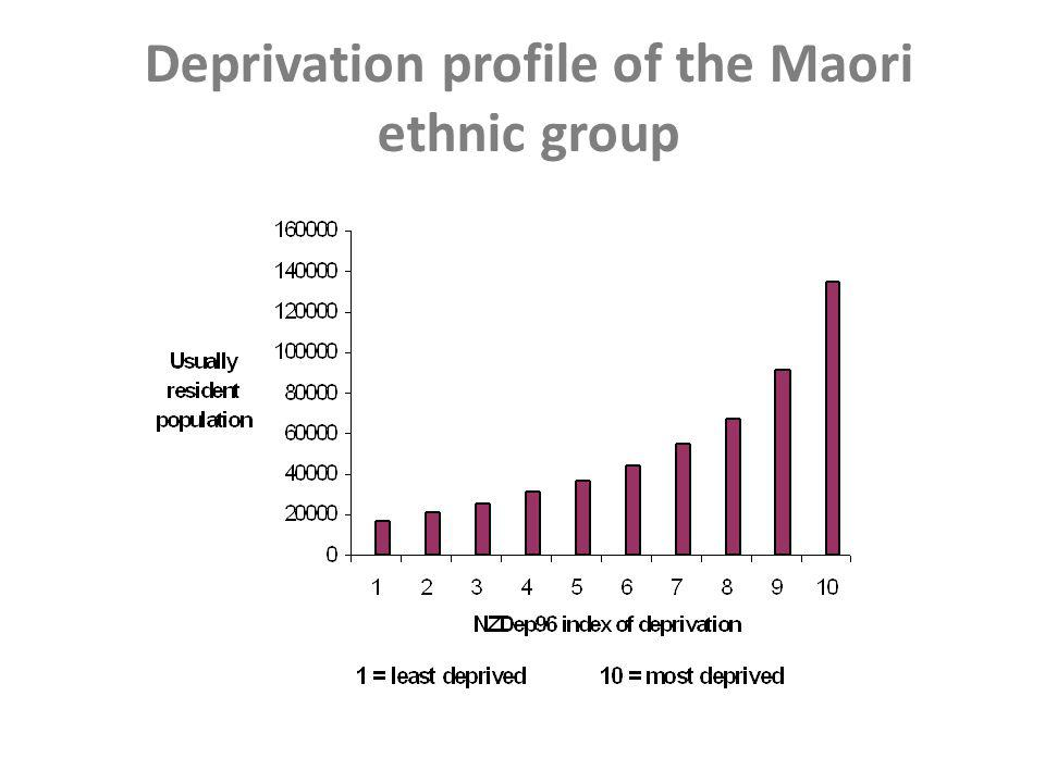 Deprivation profile of the Pacific Island ethnic group
