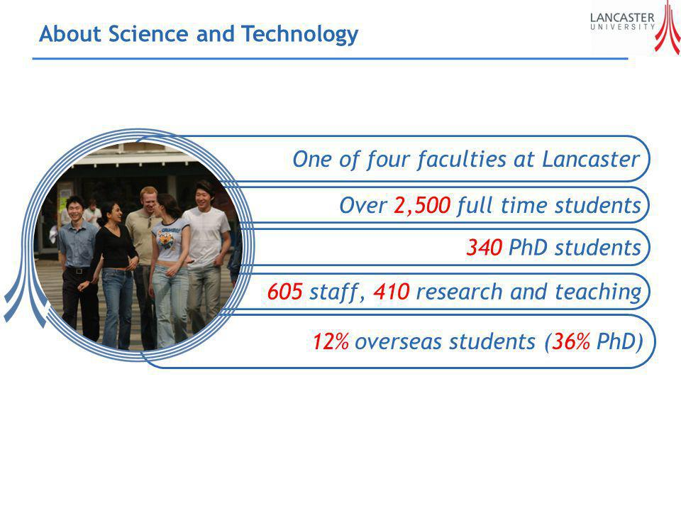 About Science and Technology 12% overseas students (36% PhD) 340 PhD students Over 2,500 full time students 605 staff, 410 research and teaching One of four faculties at Lancaster
