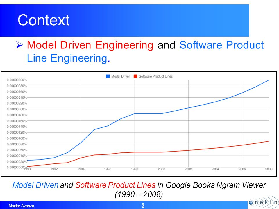 Maider Azanza Context 3 Model Driven and Software Product Lines in Google Books Ngram Viewer (1990 – 2008) Model Driven Engineering and Software Product Line Engineering.