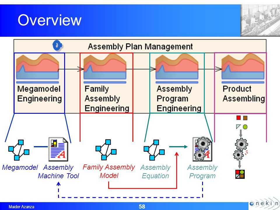 Maider Azanza Overview 58 MegamodelAssembly Machine Tool Family Assembly Model Assembly Equation Assembly Program