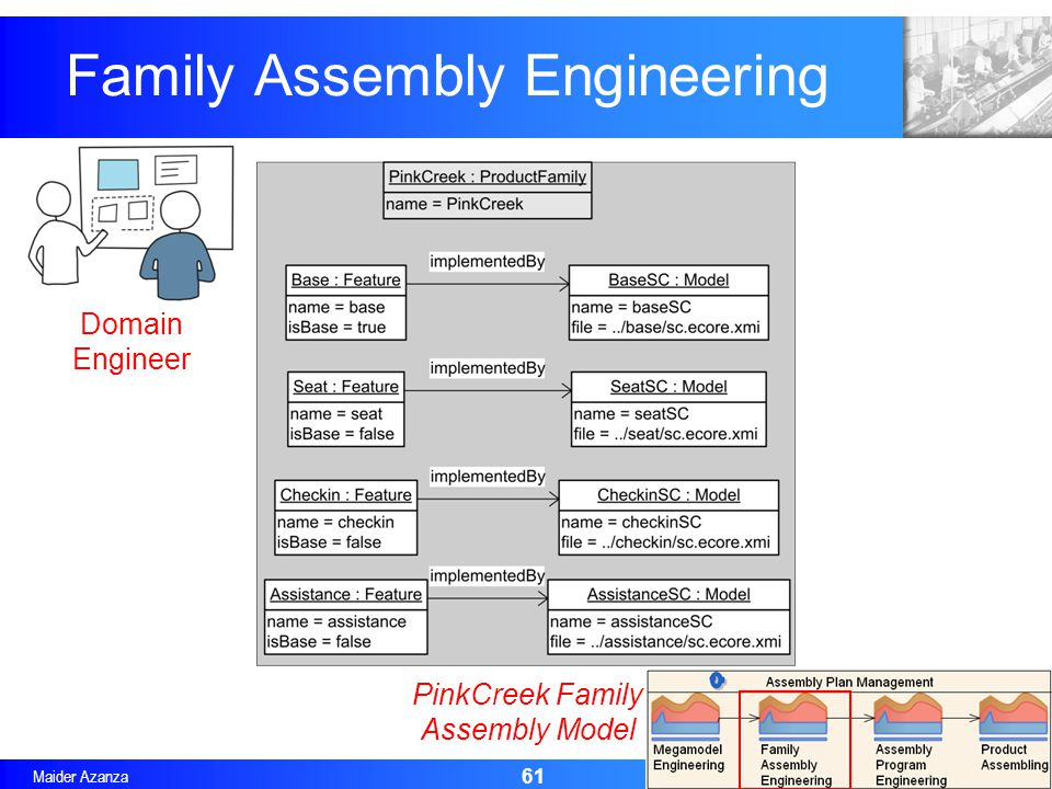 Maider Azanza Family Assembly Engineering 61 Domain Engineer PinkCreek Family Assembly Model