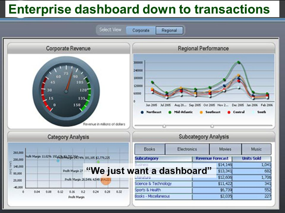 Enterprise dashboard down to transactions We just want a dashboard