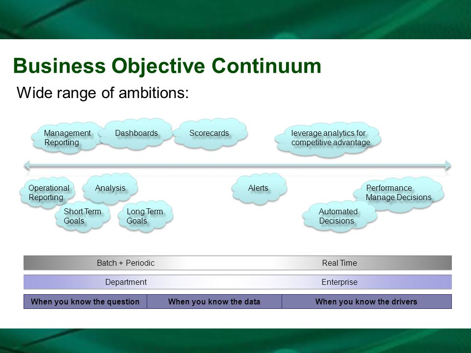 Business Objective Continuum Wide range of ambitions: leverage analytics for competitive advantage Performance Manage Decisions Automated Decisions Ma