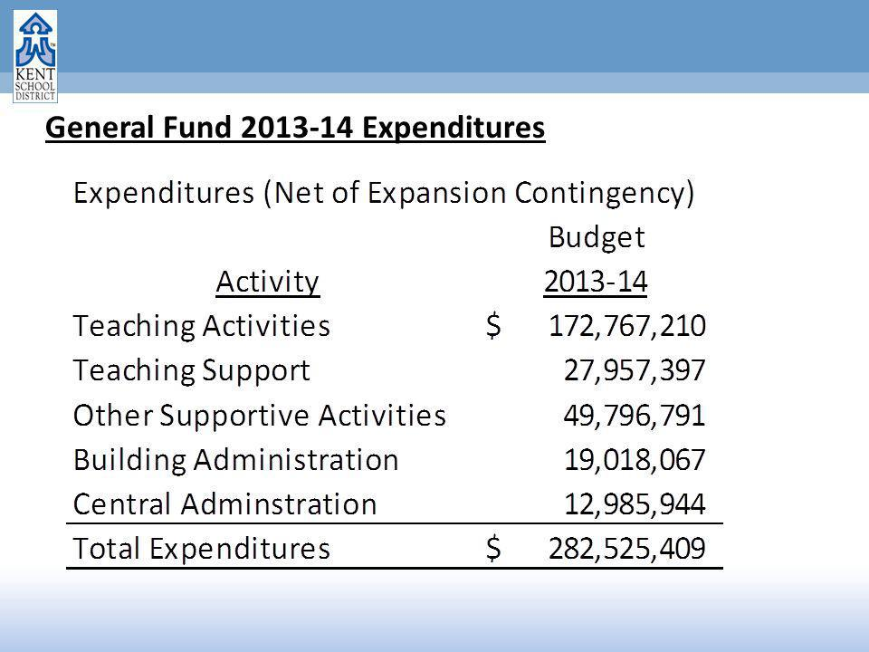 General Fund 2013-14 Expenditures