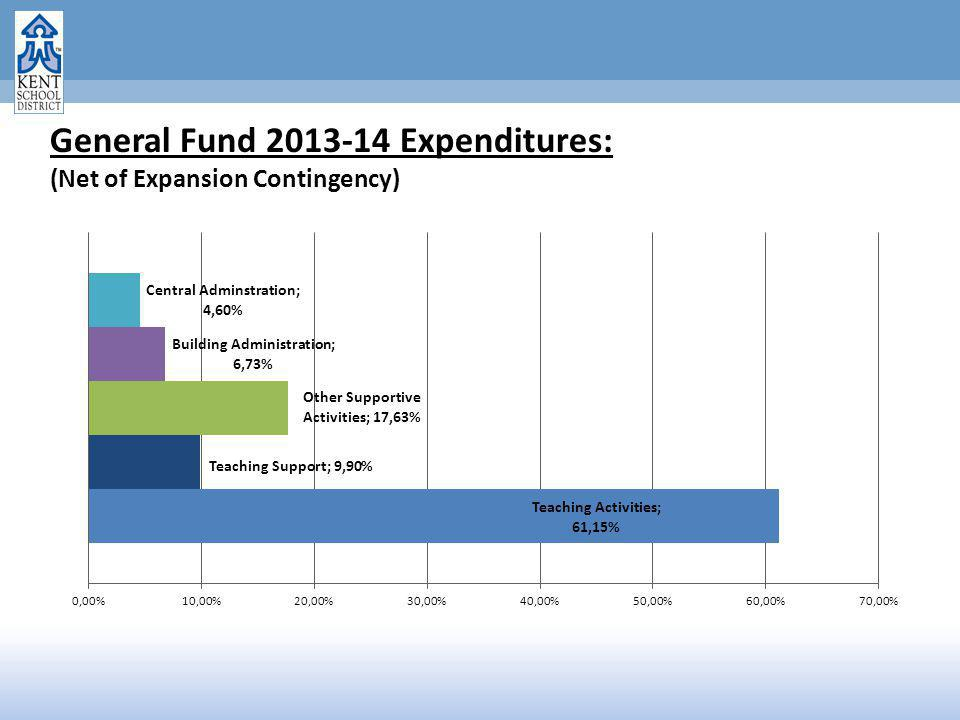 General Fund 2013-14 Expenditures: (Net of Expansion Contingency)