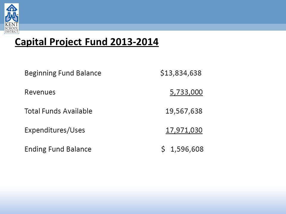 Capital Project Fund 2013-2014 Beginning Fund Balance $13,834,638 Revenues 5,733,000 Total Funds Available 19,567,638 Expenditures/Uses 17,971,030 Ending Fund Balance $ 1,596,608