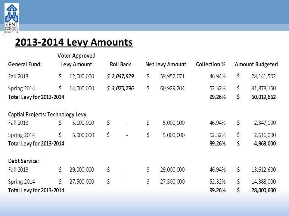 2013-2014 Levy Amounts