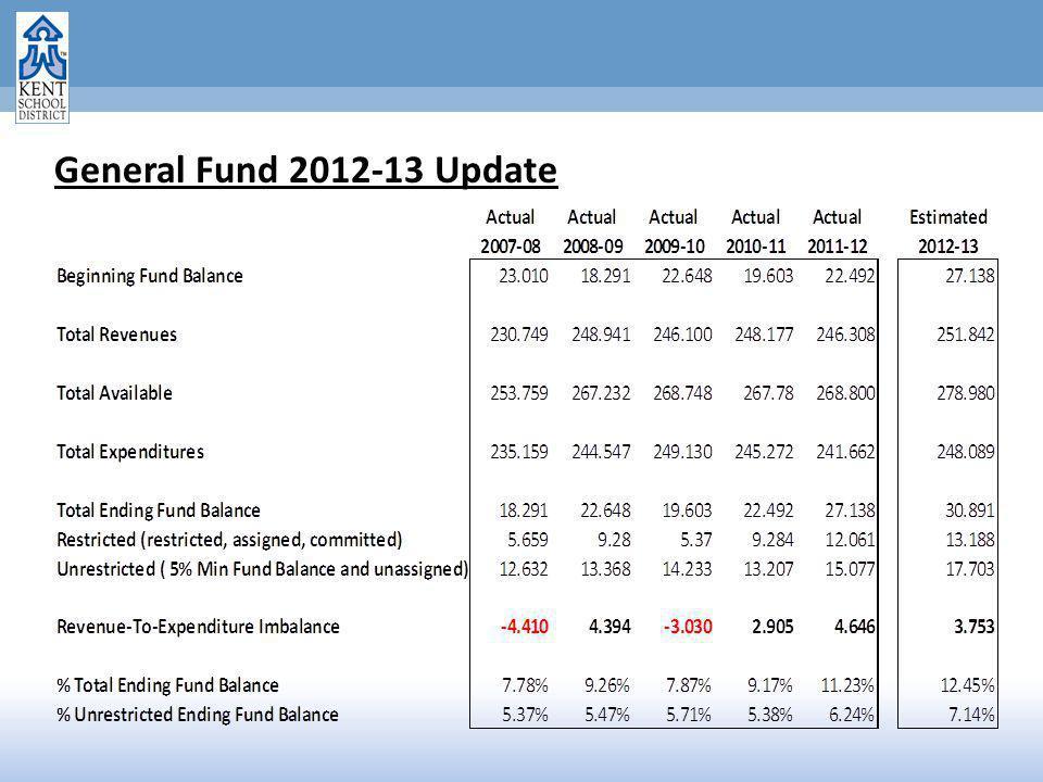 General Fund 2012-13 Update