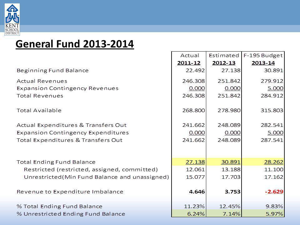 General Fund 2013-2014