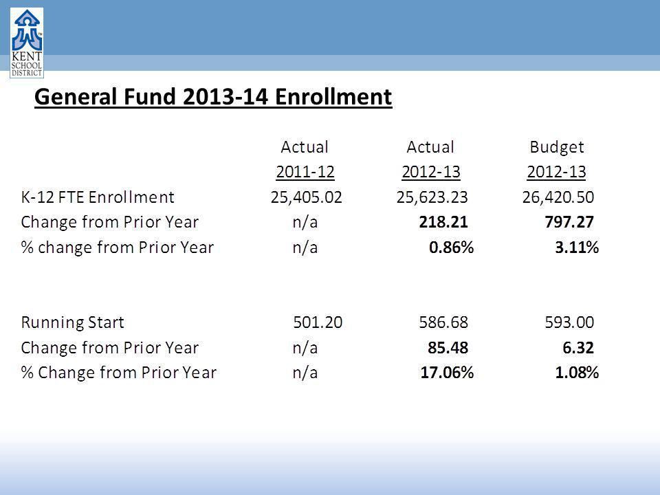 General Fund 2013-14 Enrollment