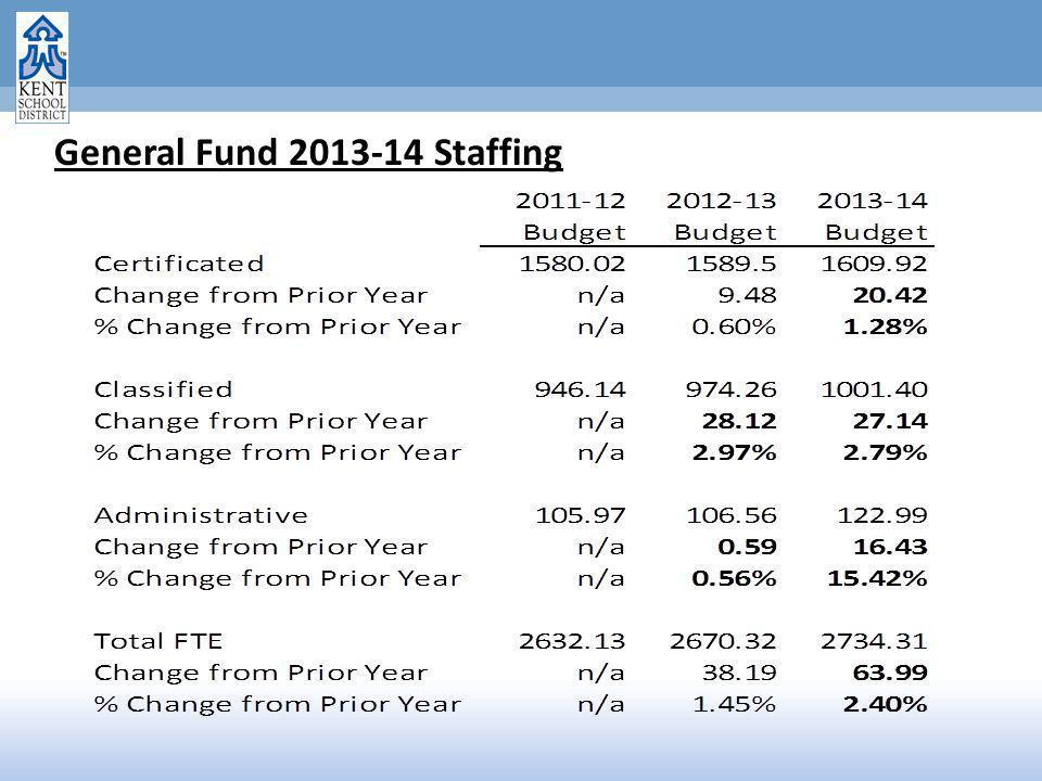 General Fund 2013-14 Staffing