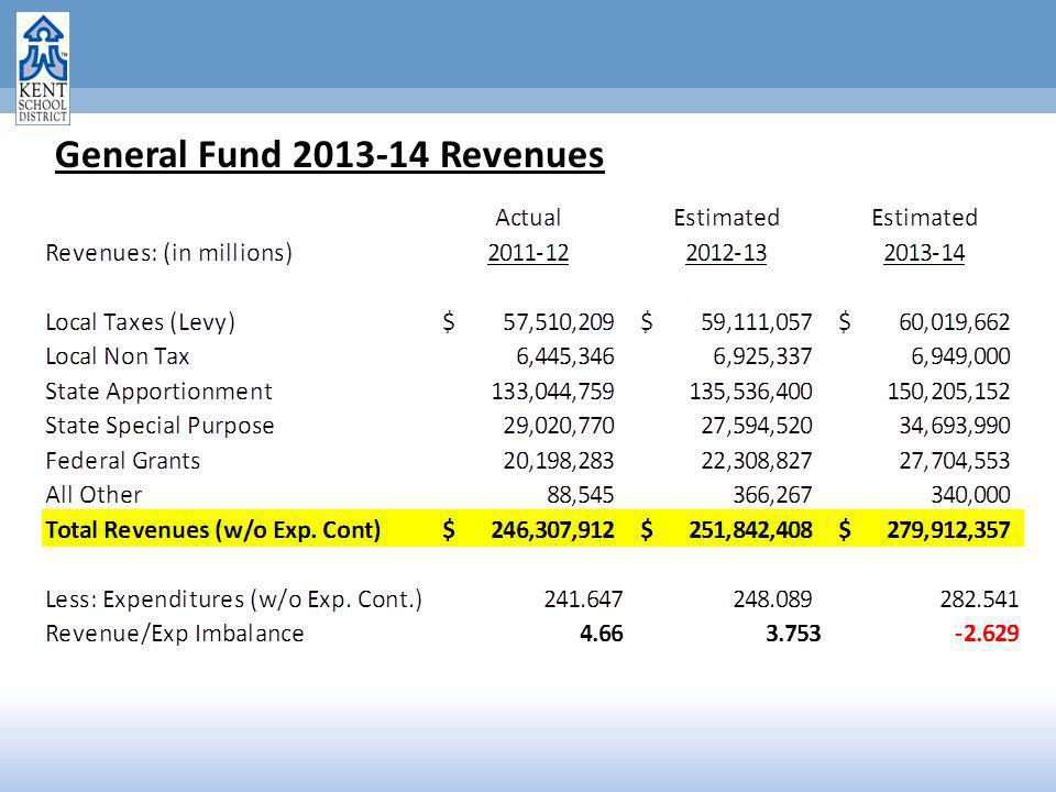 General Fund 2013-14 Revenues