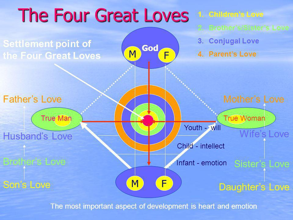 The Four Great Loves God M F MF Sons Love Brothers Love Husbands Love 1.Childrens Love 2.Brothers/Sisters Love 3.Conjugal Love 4.Parents Love Fathers Love Daughters Love Sisters Love Wifes Love Mothers Love True ManTrue Woman The most important aspect of development is heart and emotion Infant - emotion Child - intellect Youth - will Settlement point of the Four Great Loves