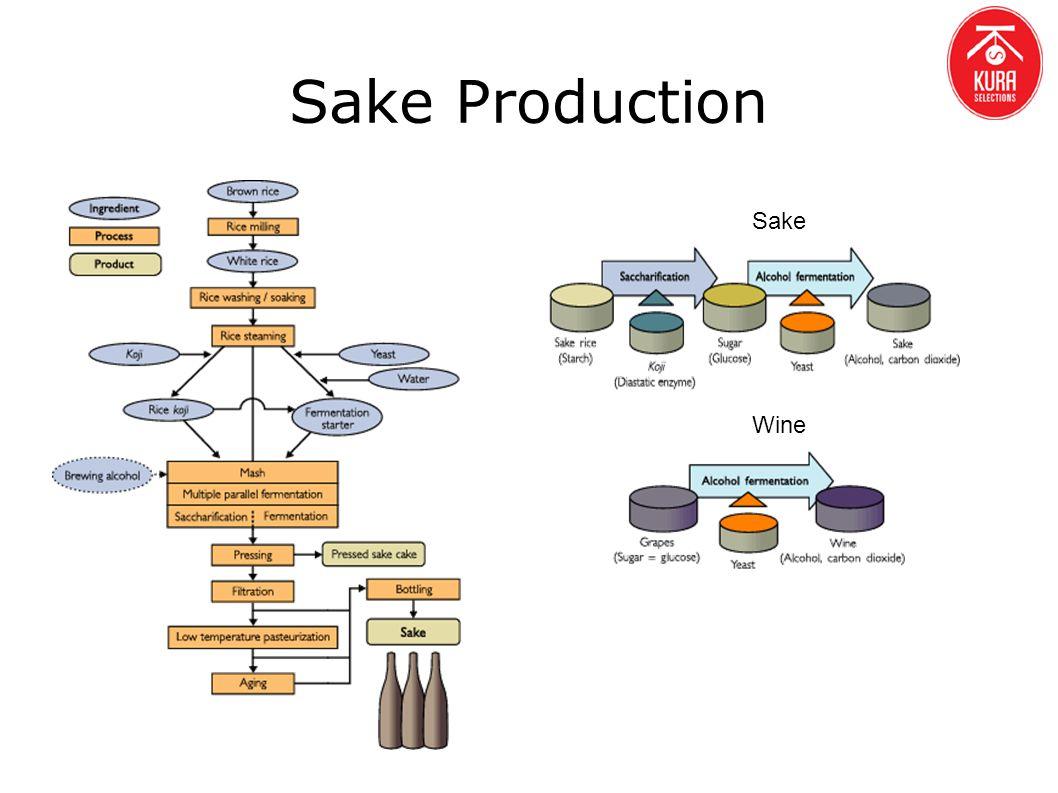 Wine Sake