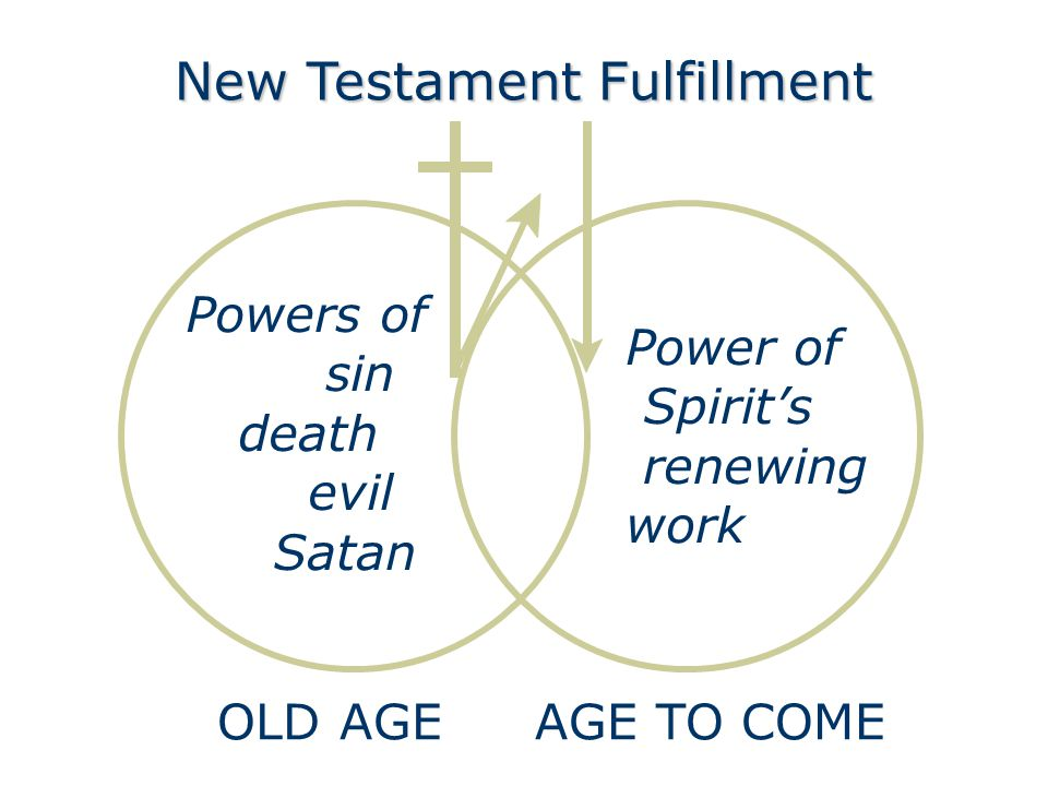 Powers of sin death evil Satan Power of Spirits renewing work AGE TO COMEOLD AGE New Testament Fulfillment