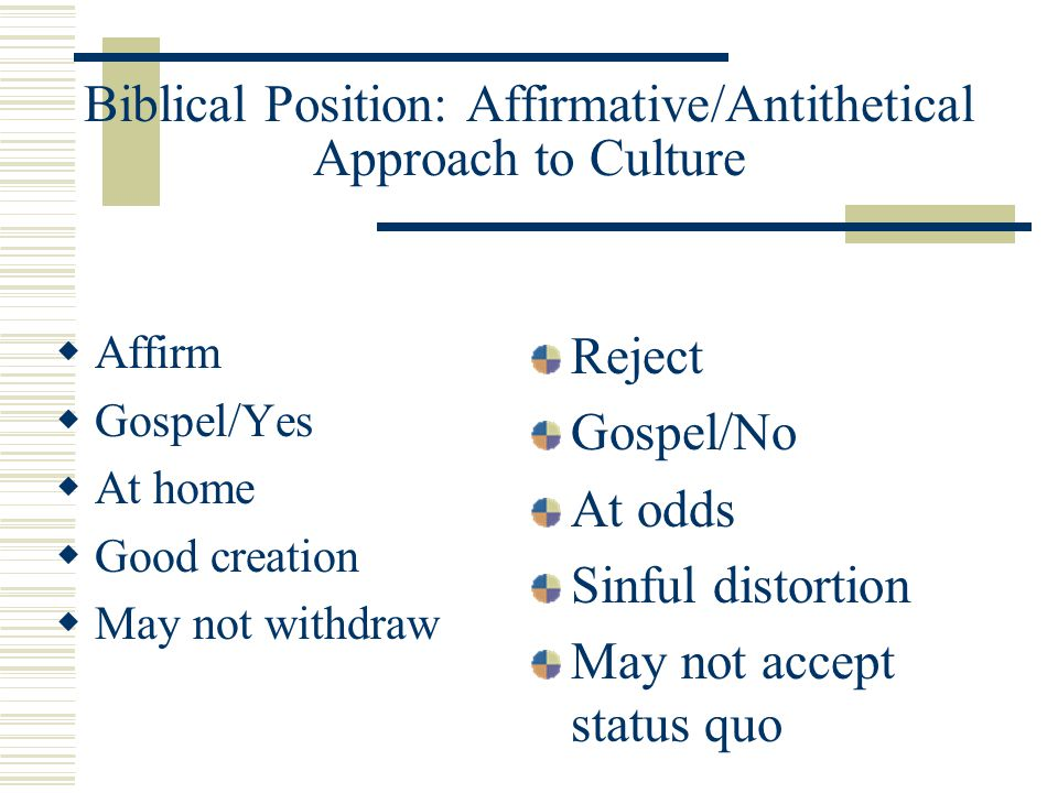 Biblical Position: Affirmative/Antithetical Approach to Culture Affirm Gospel/Yes At home Good creation May not withdraw Reject Gospel/No At odds Sinf