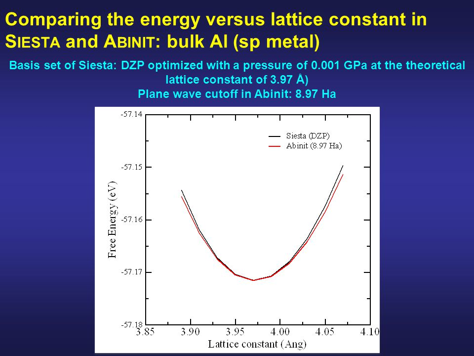 Comparing the energy versus lattice constant in S IESTA and A BINIT : bulk Al (sp metal) Basis set of Siesta: DZP optimized with a pressure of 0.001 GPa at the theoretical lattice constant of 3.97 Å) Plane wave cutoff in Abinit: 8.97 Ha