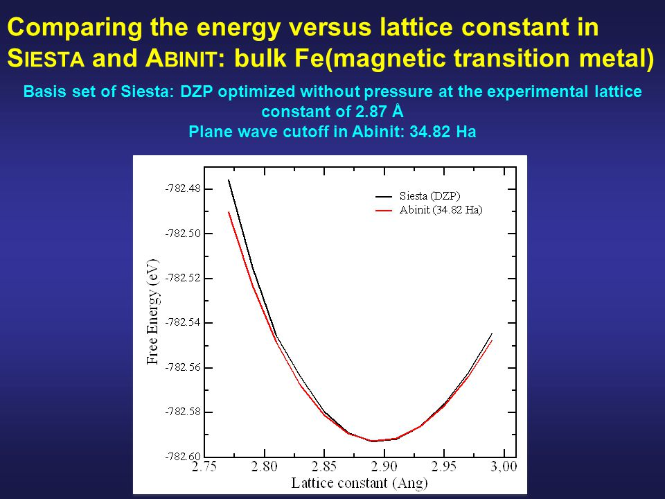 Comparing the energy versus lattice constant in S IESTA and A BINIT : bulk Fe(magnetic transition metal) Basis set of Siesta: DZP optimized without pressure at the experimental lattice constant of 2.87 Å Plane wave cutoff in Abinit: 34.82 Ha