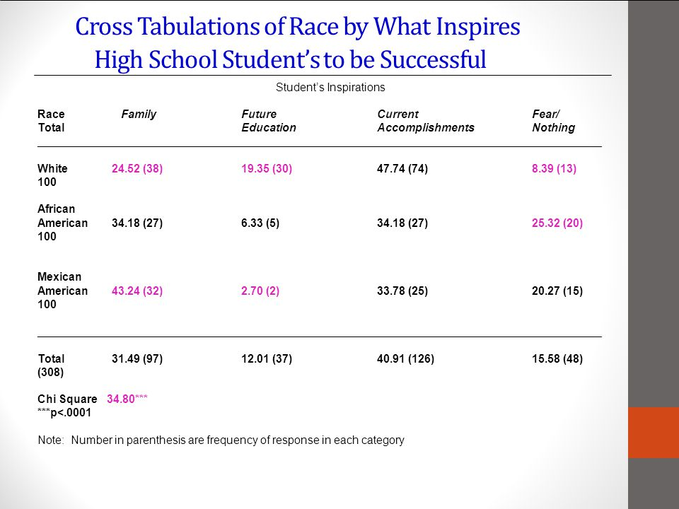 Cross Tabulations of Race by What Inspires High School Students to be Successful Students Inspirations Race FamilyFutureCurrent Fear/ TotalEducationAccomplishments Nothing __________________________________________________________________________________________ White 24.52 (38)19.35 (30)47.74 (74) 8.39 (13) 100 African American 34.18 (27)6.33 (5)34.18 (27) 25.32 (20) 100 Mexican American 43.24 (32)2.70 (2)33.78 (25) 20.27 (15) 100 __________________________________________________________________________________________ Total 31.49 (97)12.01 (37)40.91 (126) 15.58 (48) (308) Chi Square 34.80*** ***p<.0001 Note: Number in parenthesis are frequency of response in each category