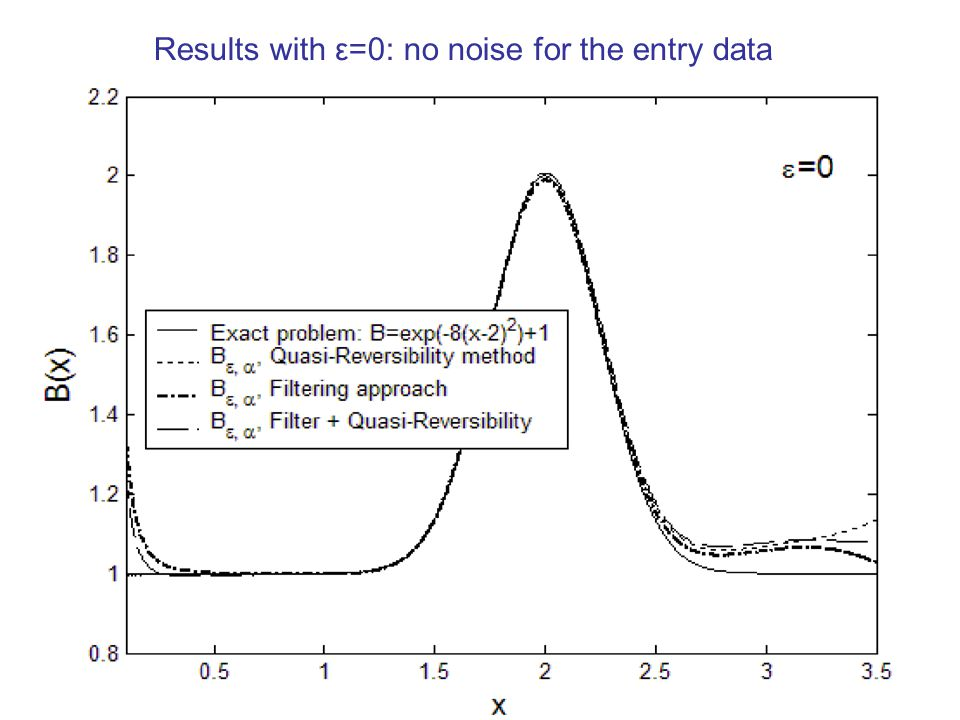 Marie DOUMIC - CancerSim2008 May,19th Results with ε=0: no noise for the entry data