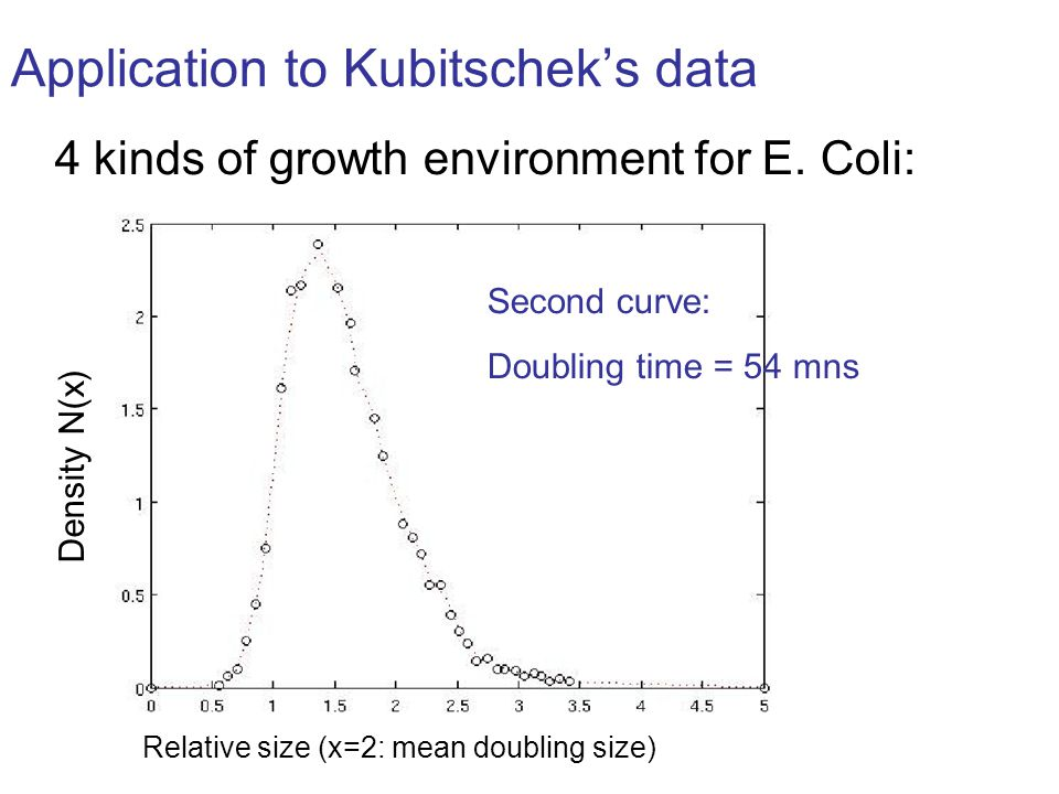 Application to Kubitscheks data 4 kinds of growth environment for E.