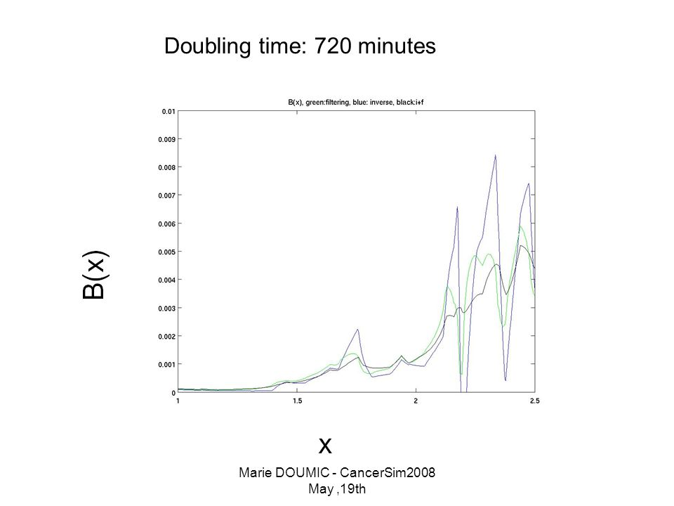 Marie DOUMIC - CancerSim2008 May,19th Doubling time: 720 minutes