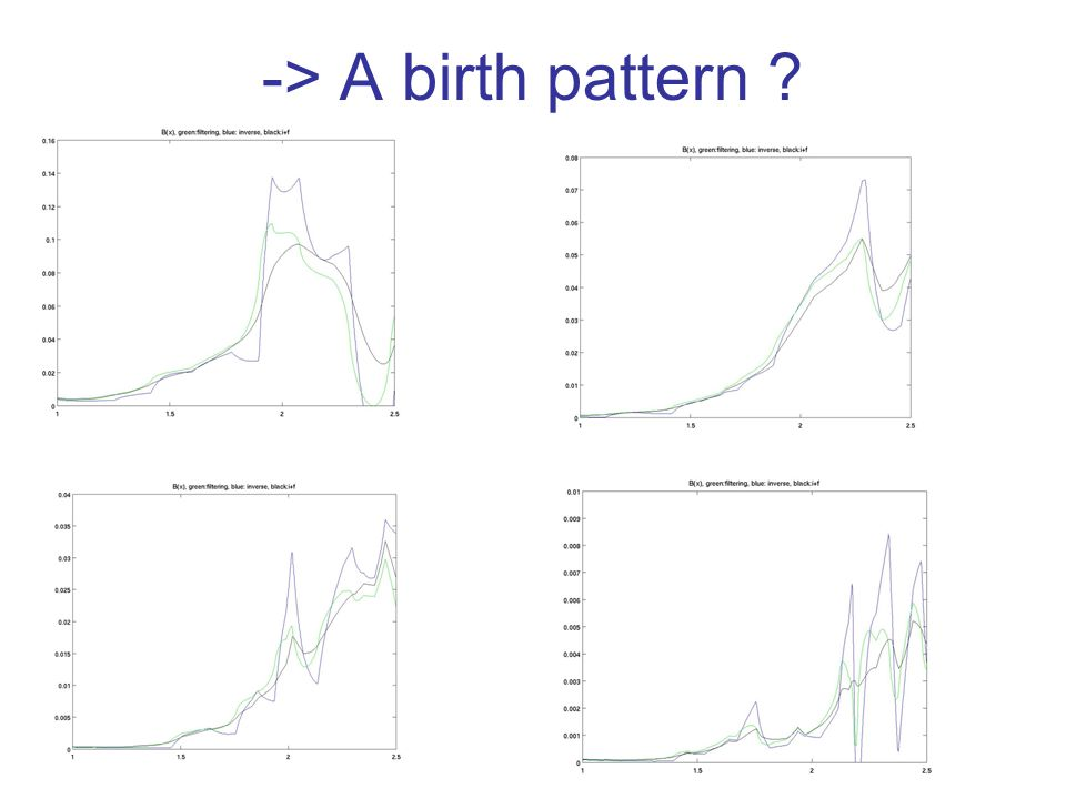 -> A birth pattern