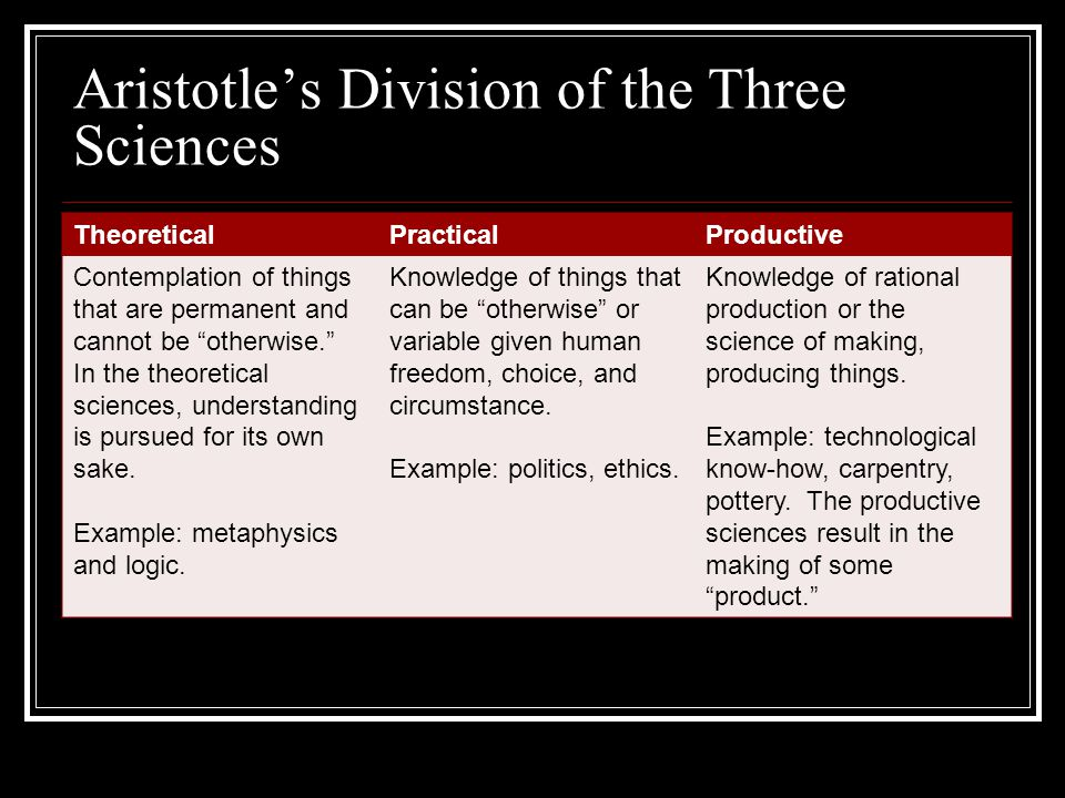 Aristotles Division of the Three Sciences TheoreticalPracticalProductive Contemplation of things that are permanent and cannot be otherwise. In the th