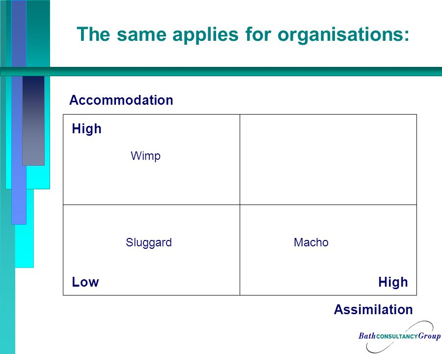 The same applies for organisations: Accommodation Assimilation High Low Wimp SluggardMacho
