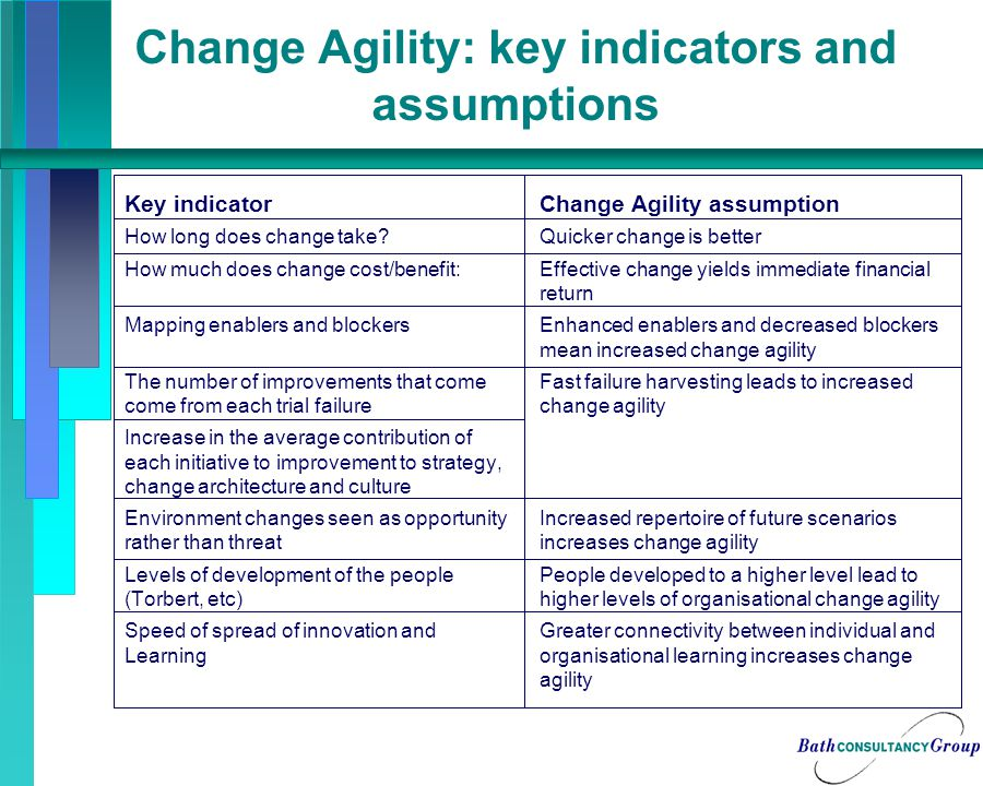 Change Agility: key indicators and assumptions Key indicatorChange Agility assumption How long does change take Quicker change is better How much does change cost/benefit:Effective change yields immediate financial return Mapping enablers and blockersEnhanced enablers and decreased blockers mean increased change agility The number of improvements that comeFast failure harvesting leads to increased come from each trial failurechange agility Increase in the average contribution of each initiative to improvement to strategy, change architecture and culture Environment changes seen as opportunityIncreased repertoire of future scenarios rather than threatincreases change agility Levels of development of the peoplePeople developed to a higher level lead to (Torbert, etc)higher levels of organisational change agility Speed of spread of innovation andGreater connectivity between individual and Learningorganisational learning increases change agility