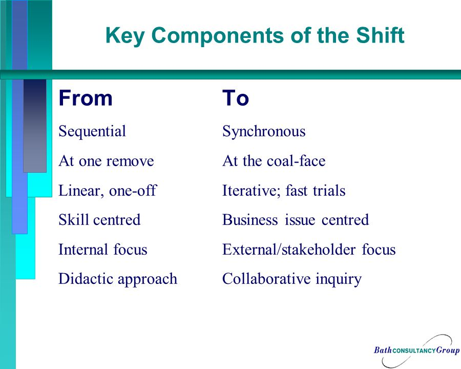 Key Components of the Shift FromTo SequentialSynchronous At one removeAt the coal-face Linear, one-offIterative; fast trials Skill centredBusiness issue centred Internal focusExternal/stakeholder focus Didactic approachCollaborative inquiry