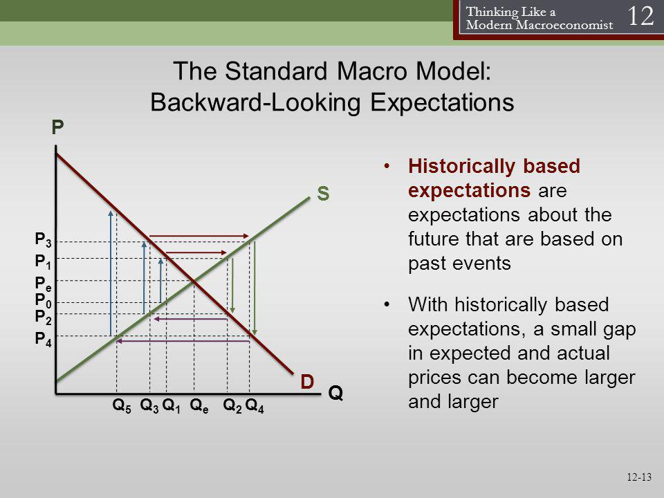 Thinking Like a Modern Macroeconomist 12 The Standard Macro Model: Backward-Looking Expectations Historically based expectations are expectations abou