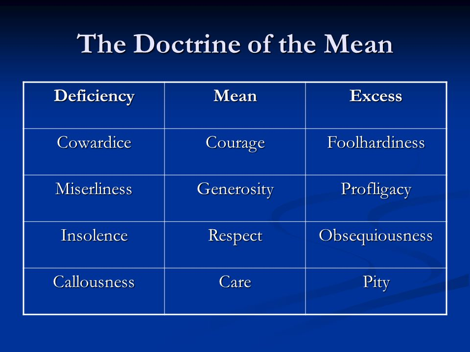 The Doctrine of the Mean DeficiencyMeanExcess CowardiceCourageFoolhardiness MiserlinessGenerosityProfligacy InsolenceRespectObsequiousness CallousnessCarePity