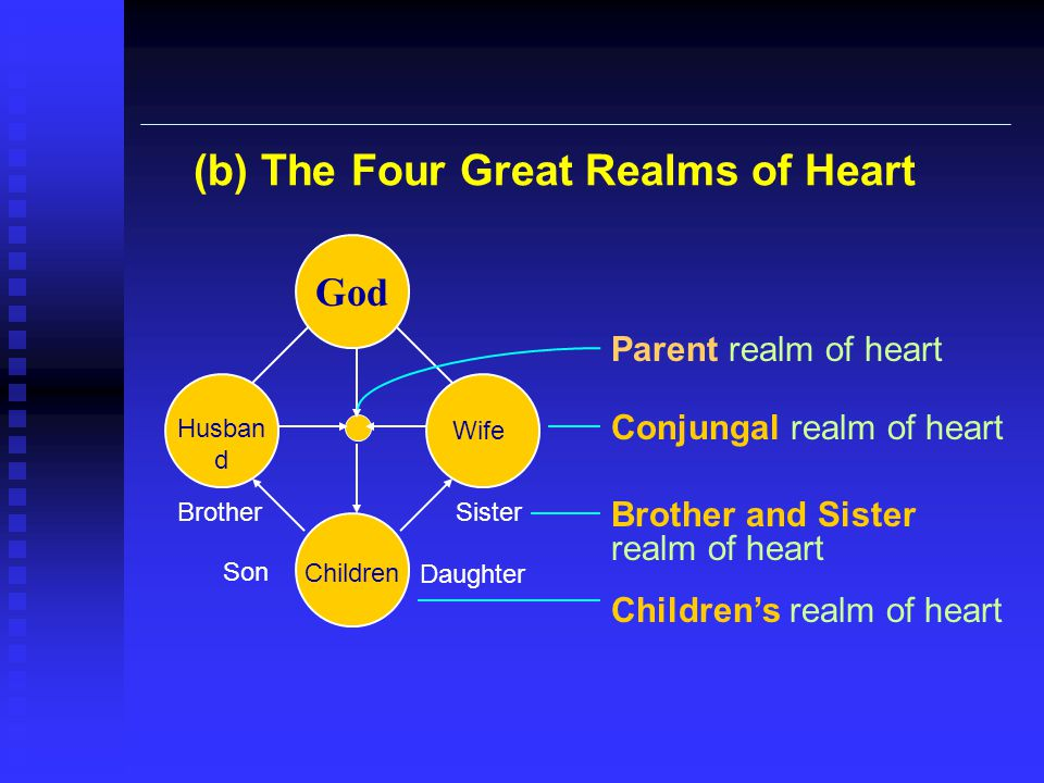 (b) The Four Great Realms of Heart God Children Husban d Wife Brother Son Sister Daughter Parent realm of heart Conjungal realm of heart Brother and S