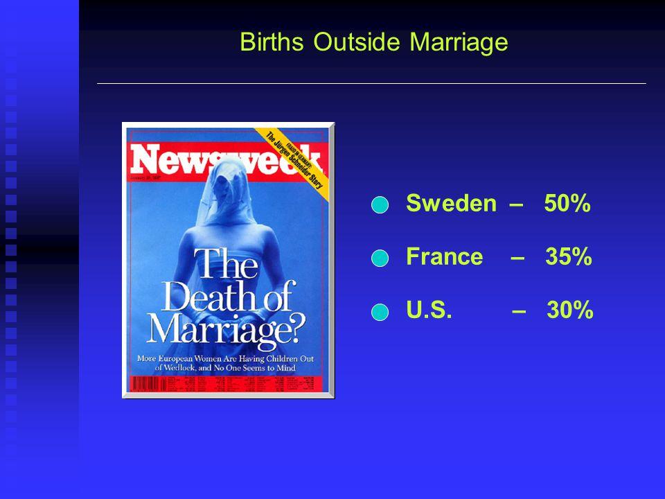Births Outside Marriage Sweden – 50% France – 35% U.S. – 30%